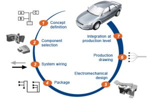 Vehicle Electrical System Development