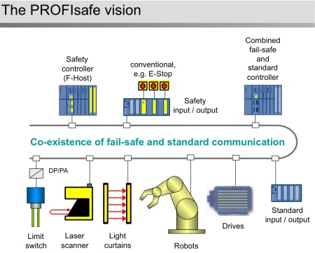 The PROFIsafe vision