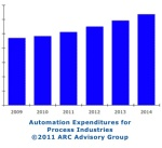 Automation expenditures for process industries