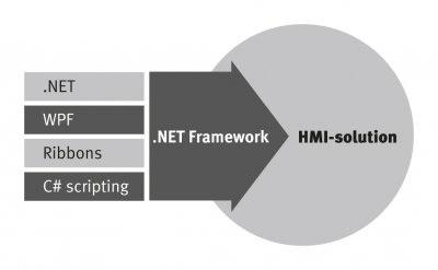HMI – Hmi Developer
