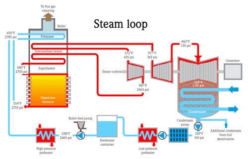 Condensing Boiler: Condensing Boiler Theory