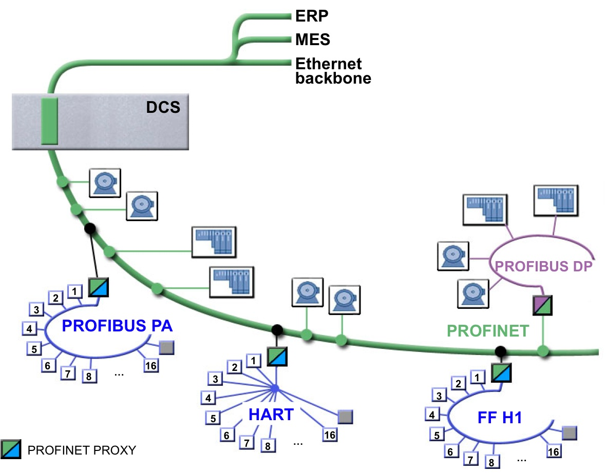 profinet instsignpost s blog fieldbus integration in profinet