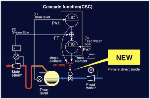 Boiler Three Element Controller Philosophy