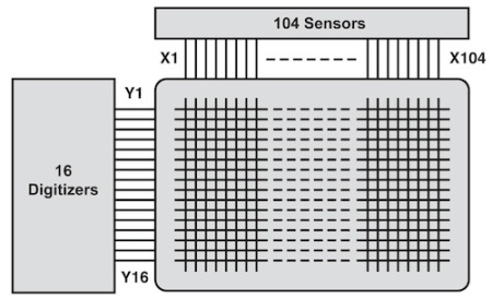Figure 1. The CERN requirement requires a matrix to connect up to 104 analogue sources to up to 16 digitisers