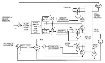 Figure 3: Boiler pressure control