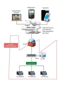 Figure 1: A public cloud formation in which the SCADA system is running onsite and delivers data via the cloud