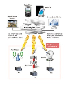 Figure 2: A private/hybrid cloud in which the controllers are connected via WAN links to the SCADA application running entirely in the cloud.