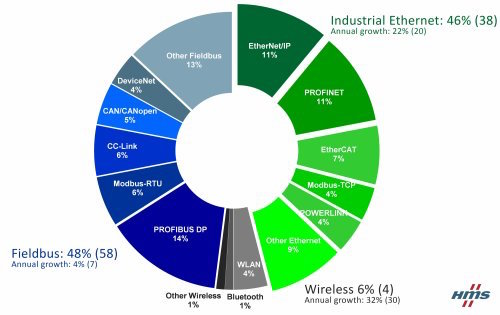 technology instsignpost's blog page 2  network shares according to hms 2017 jpg_ico500